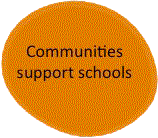 remote-schools-communities-support-schools.png